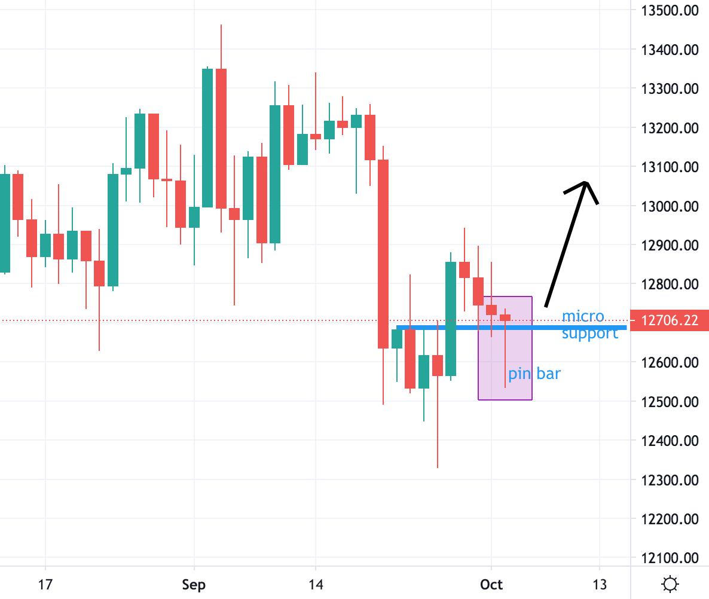dax 30 trading analysis 05/10/2020
