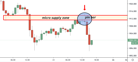 price action patterns supply zone