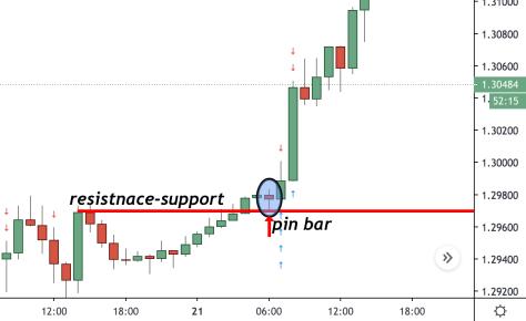 price action patterns pin bar