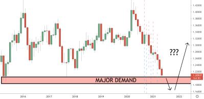 USDCAD Trading Analysis 17.05.2021