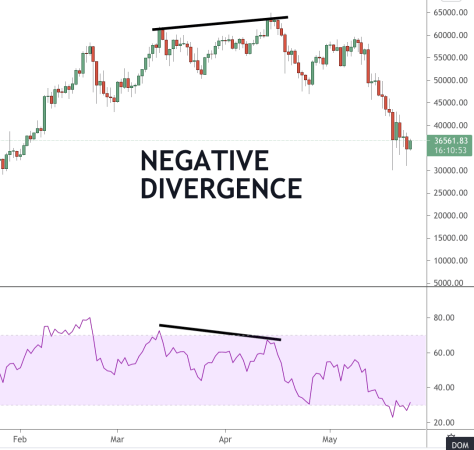 cryptocurrency divergence