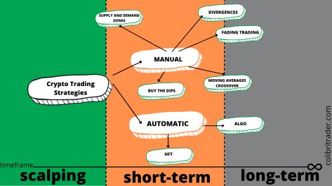 Crypto trading strategies summary