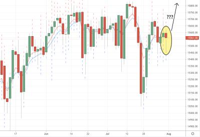 DAX Trading Analysis 01/08/2021