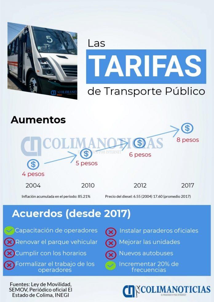las tarifas del transporte publico en colima 696x978 - ¿Cuánto han aumentado las tarifas del transporte público en 13 años?
