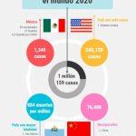 covid infografía 150x150 - Supera #Covid19 el millón de casos en el mundo (infografía)