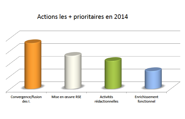 Intranet, actions prioritaires, étude Salon intranet et RSE