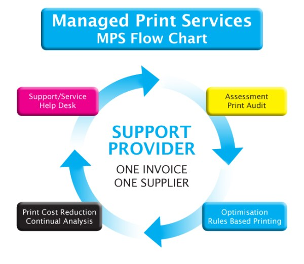 Implementing MPS | Collate Business Systems Ltd | Ringwood ...