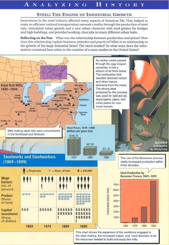 Steel Production by the Bessemer Process, 1869–1899 - secondary source from Industrializing America