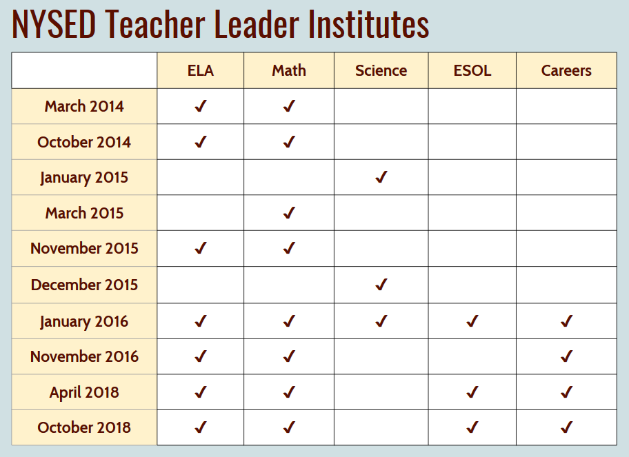 Teachers As Leaders Forum 2016 Workshop >> Nysed Teacher Leader Project Collectedny