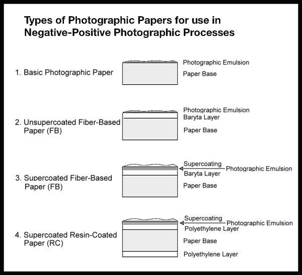 photograph paper