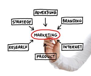 Marketing Plan Graphic