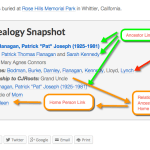 WordPress for Genealogy: Adding a Lineage Snapshot Box to Blog Posts About Ancestors, Part I