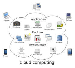 Visualization of how cloud computing works