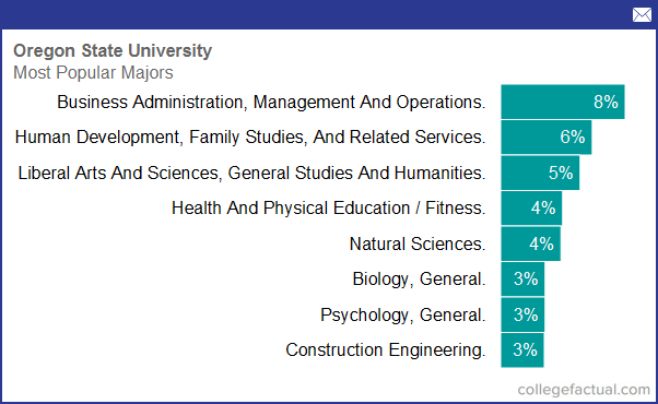 Degree And Majors Offered By Oregon State University Plus