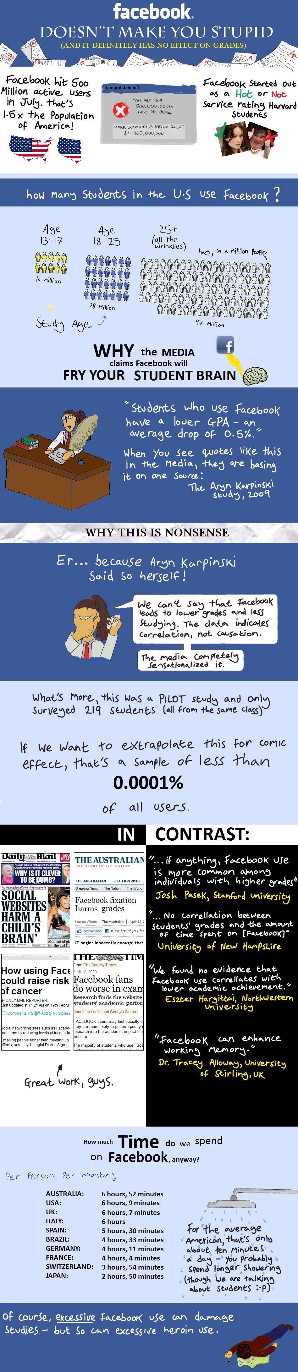 Facebook & Education.