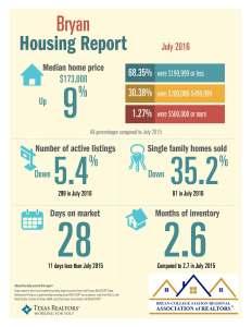 July 2016 Bryan TAR Daa statistics