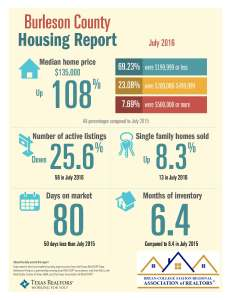 July 2016 Burleson Co TAR Data statistics