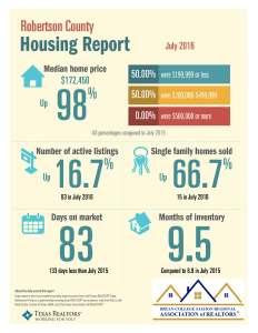 July 2016 Robertson Co TAR Data statistics