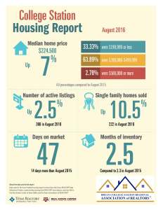 college-station-housing-report