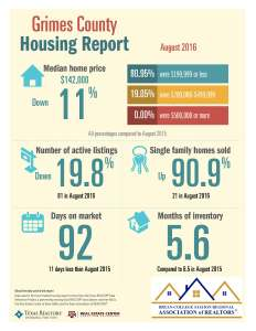 grimes-county-housing-report
