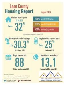 leon-county-housing-report
