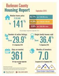 burleson-co-housing-report-9-2016