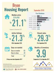 B TAR 9-18 Housing Report