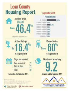 Leon TAR 9-18 Housing Report