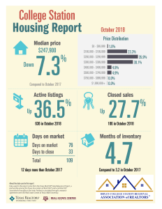 October Real Estate Sales Data