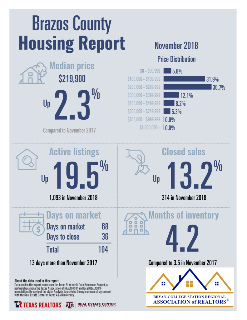 Brazos County TX – 11-2018 Homes Sales Statistics