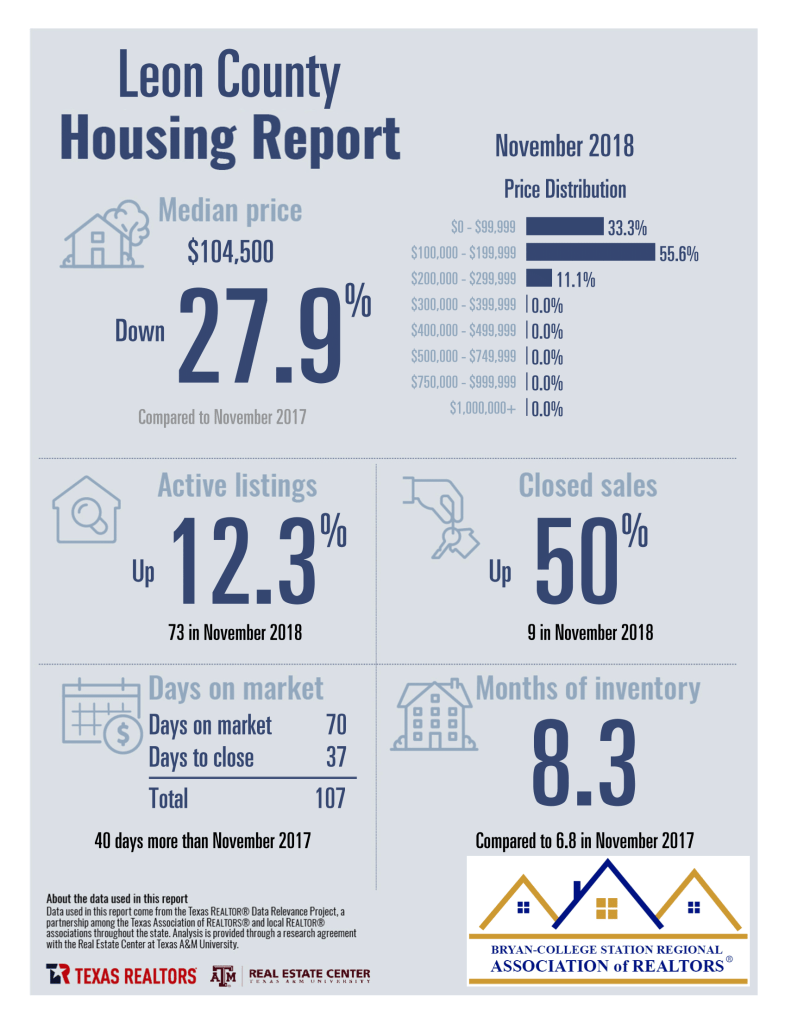 Leon County TX – 11-2018 Homes Sales Statistics