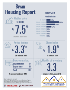 Housing Reports