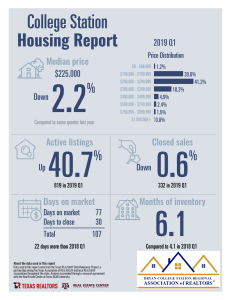 March 2019 - Real Estate Sales Data