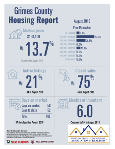 Home Sales August 2019