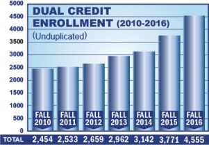 Dual Credit Enrollment from 2010-2016 Chart