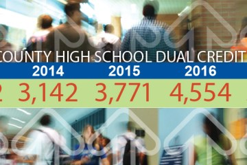 Collin County High School Dual Credit Enrollment Chart