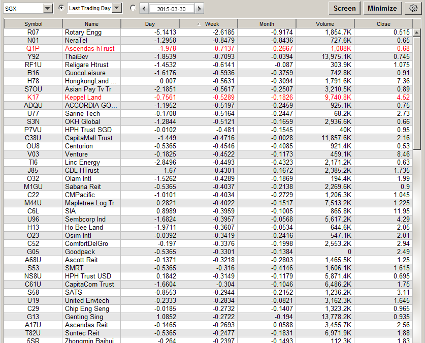 Singapore Comparative Weak Scan – For Short (29th Mar 15)