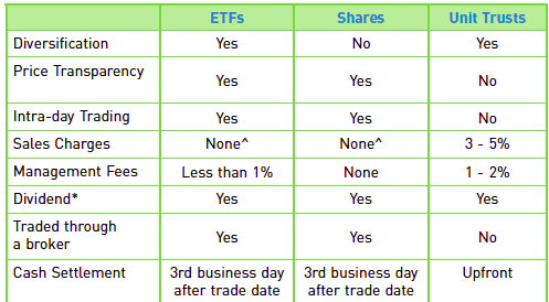 Unit trust vs ETF