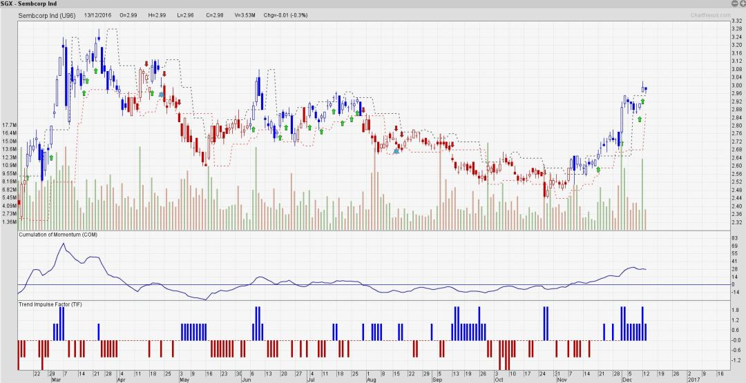 Sembcorp Ind still holding on to the gains.