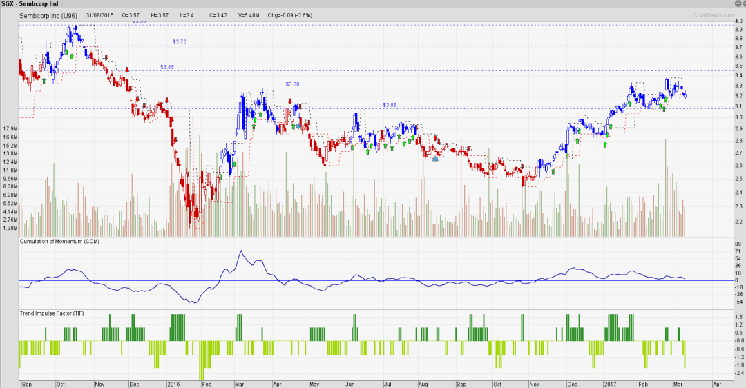 Sembcorp Ind slowly moving, follow system
