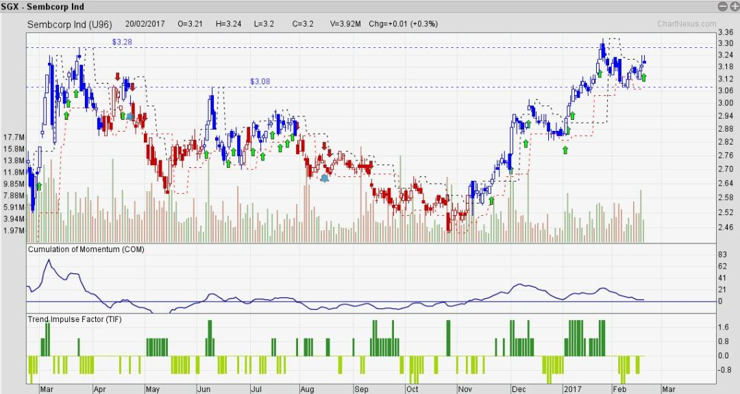 Sembcorp Ind follow system
