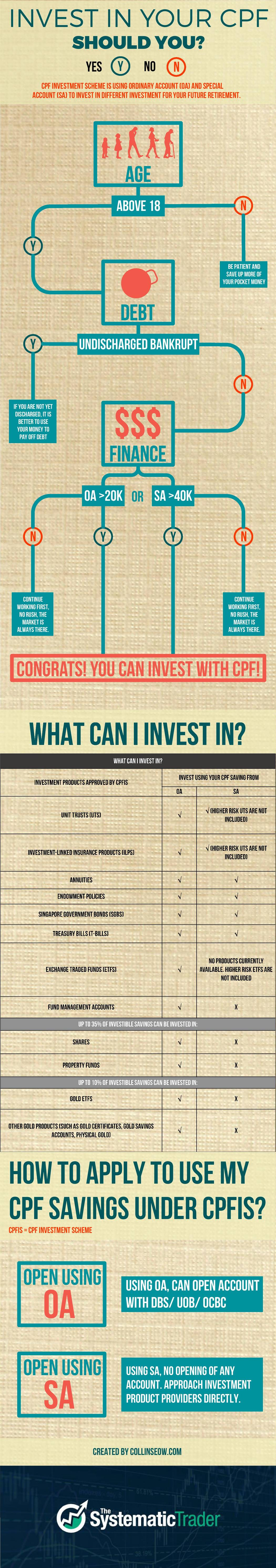 CPF Investment Infographic