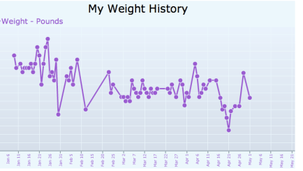coll-dailyplateweight-jan-may2019