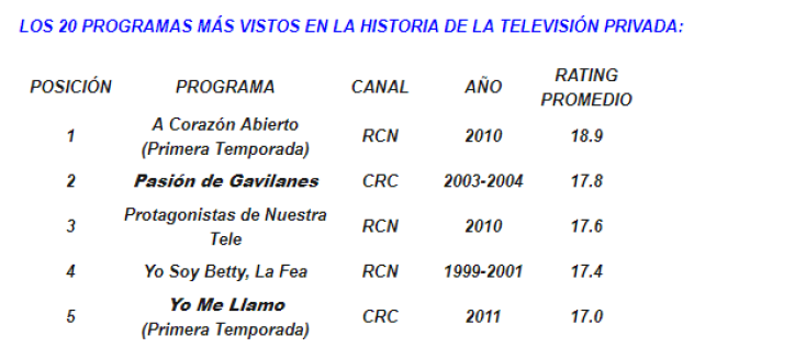 Listado oficial de Rating Colombia