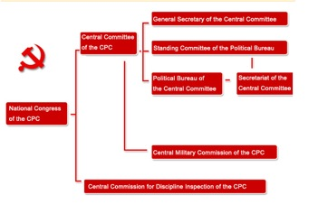 Chinese Communist Party power structure