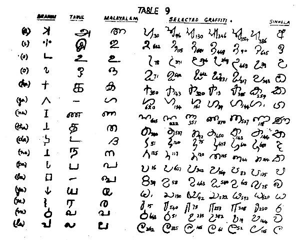 sri lanka language alphabet