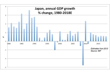 Japan Real GDP growth rate