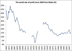 Fig. 2: Tendency of th Rate of Profit to Fall (as per Maito)
