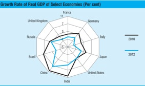 Fig 2. The BRIC economies have maintained their advantage