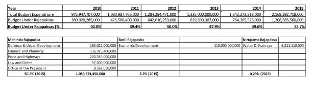 Mahinda Budget
